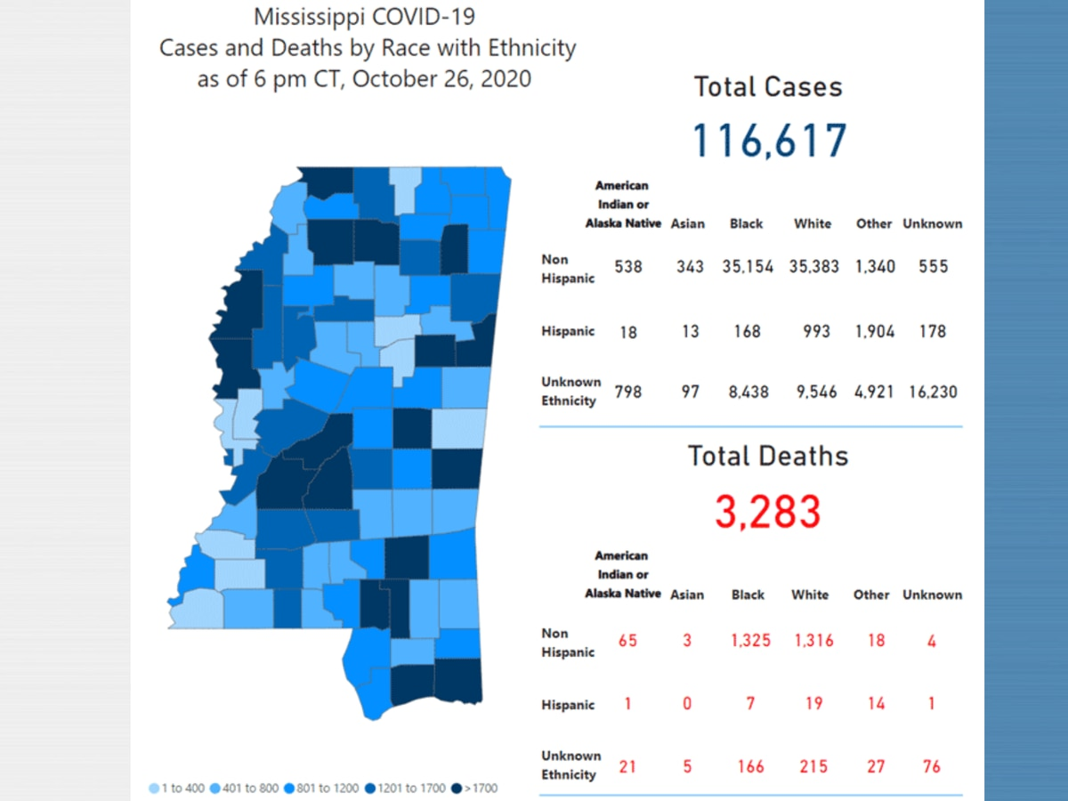 854 new COVID-19 cases, 20 new deaths reported Tuesday in Mississippi