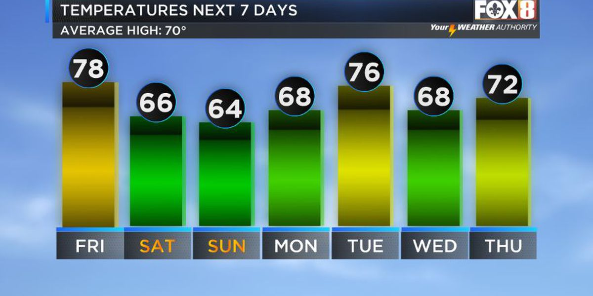 Weekend cold front coming