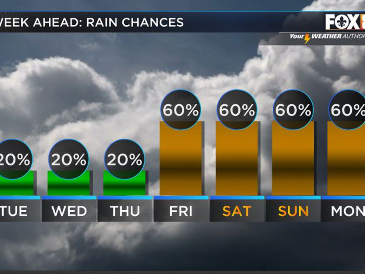 Nicondra: A heat advisory in effect across the region