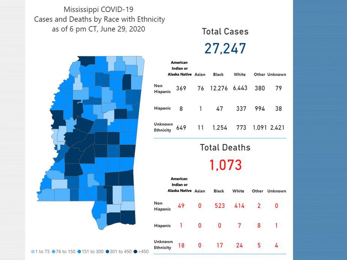 680 new COVID-19 cases, 14 new deaths reported Tuesday in Mississippi