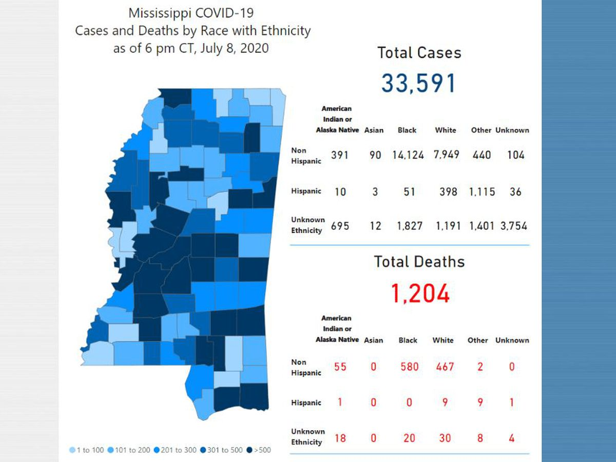 703 new COVID-19 cases, 16 new deaths reported Thursday in Mississisippi
