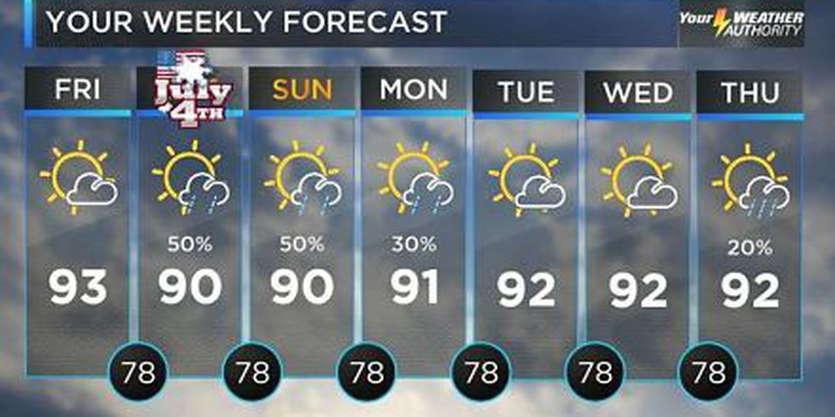 Bob: A couple of warm, muggy days ahead
