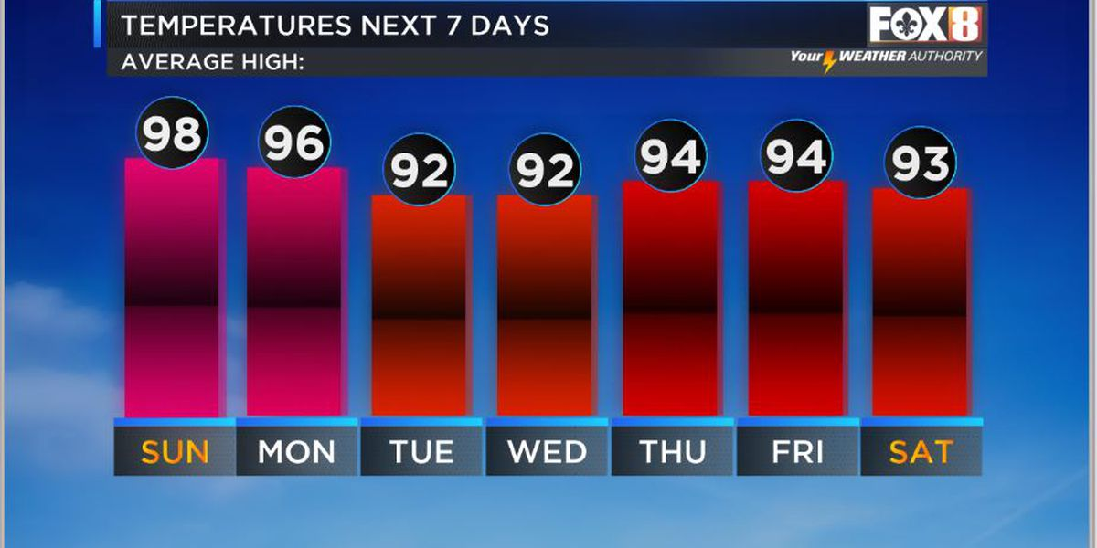 Nicondra: Heat continues to finish the weekend