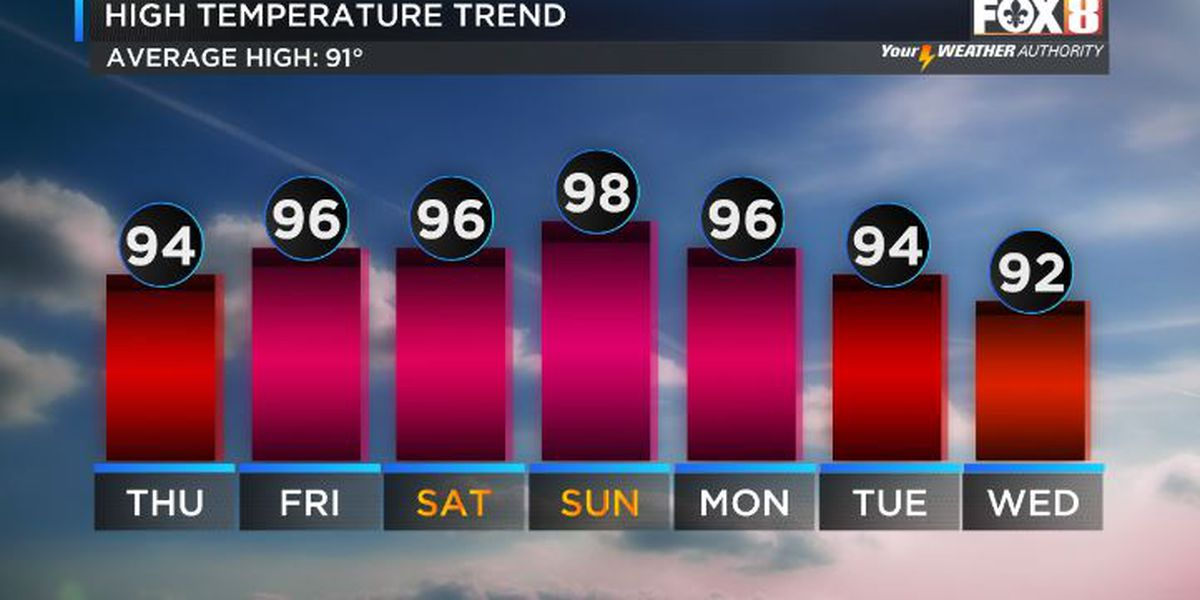 Shelby: Hot & Humid Days Ahead