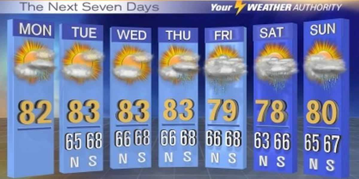 Forecast: Showers possible Monday afternoon