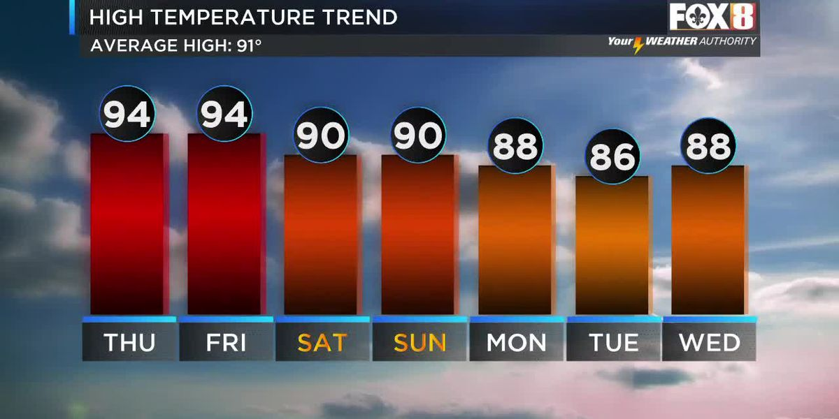 Bruce: More Dry And Hot Temps To End The week