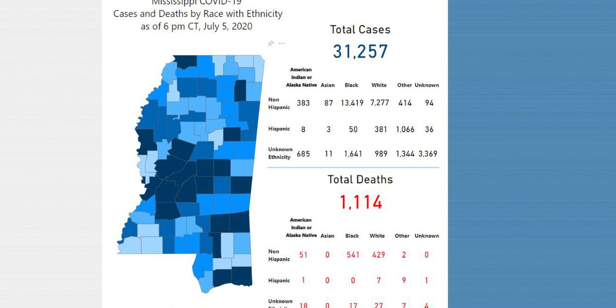 357 new COVID-19 cases, 3 new deaths reported Monday in Mississippi