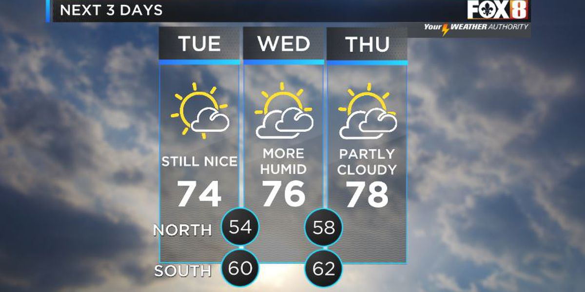 Shelby: Gorgeous Tuesday on tap