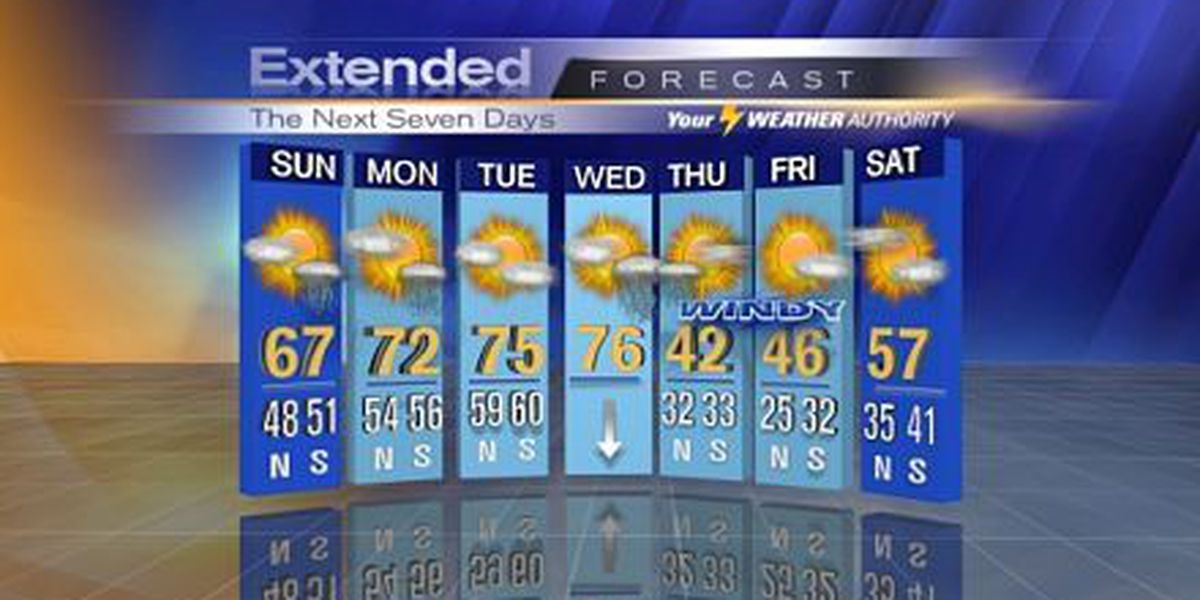 Nicondra: More clouds and rain, but warmer for Sunday