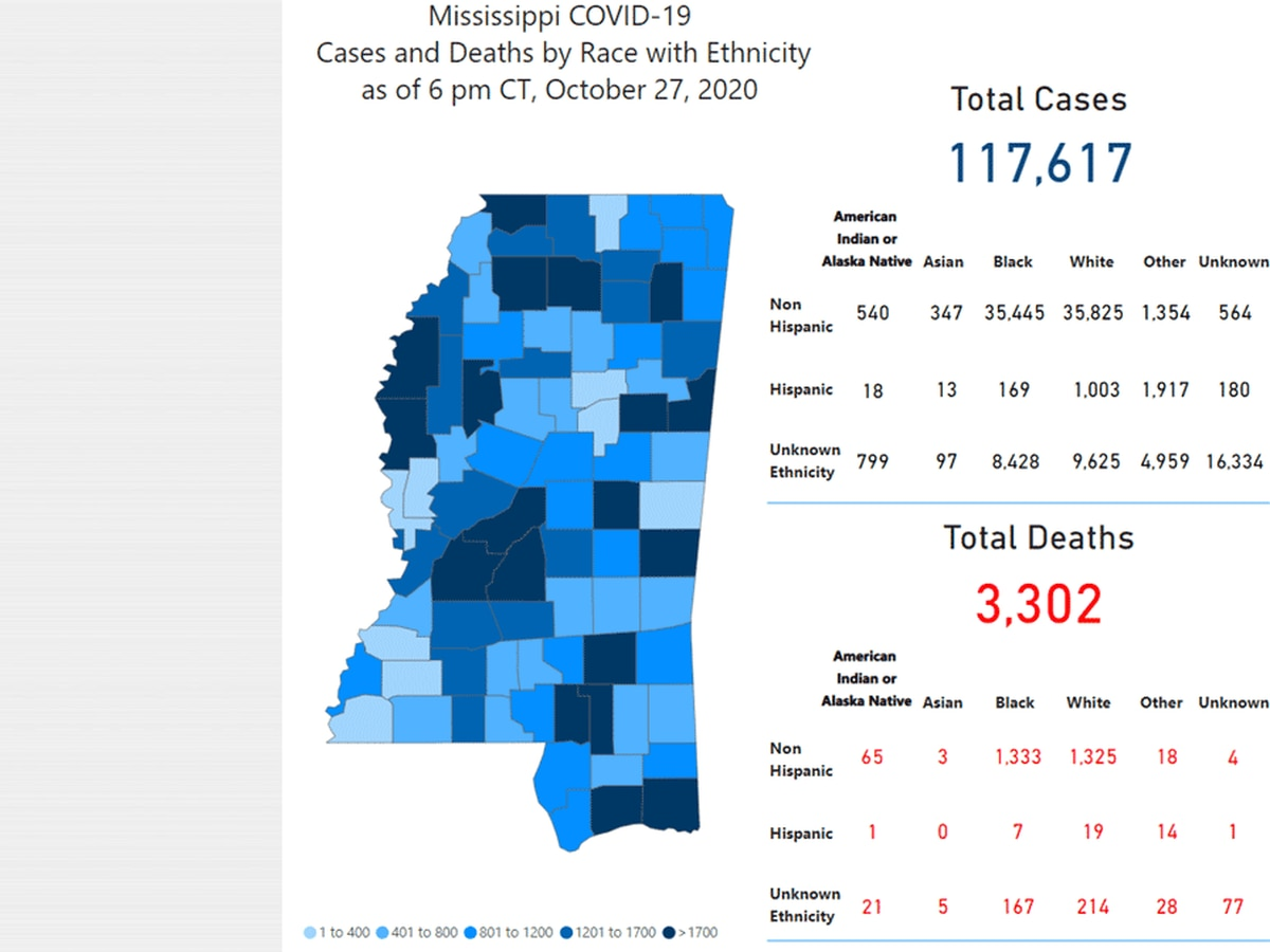 1,000 new COVID-19 cases, 19 new deaths reported Wednesday in Mississippi