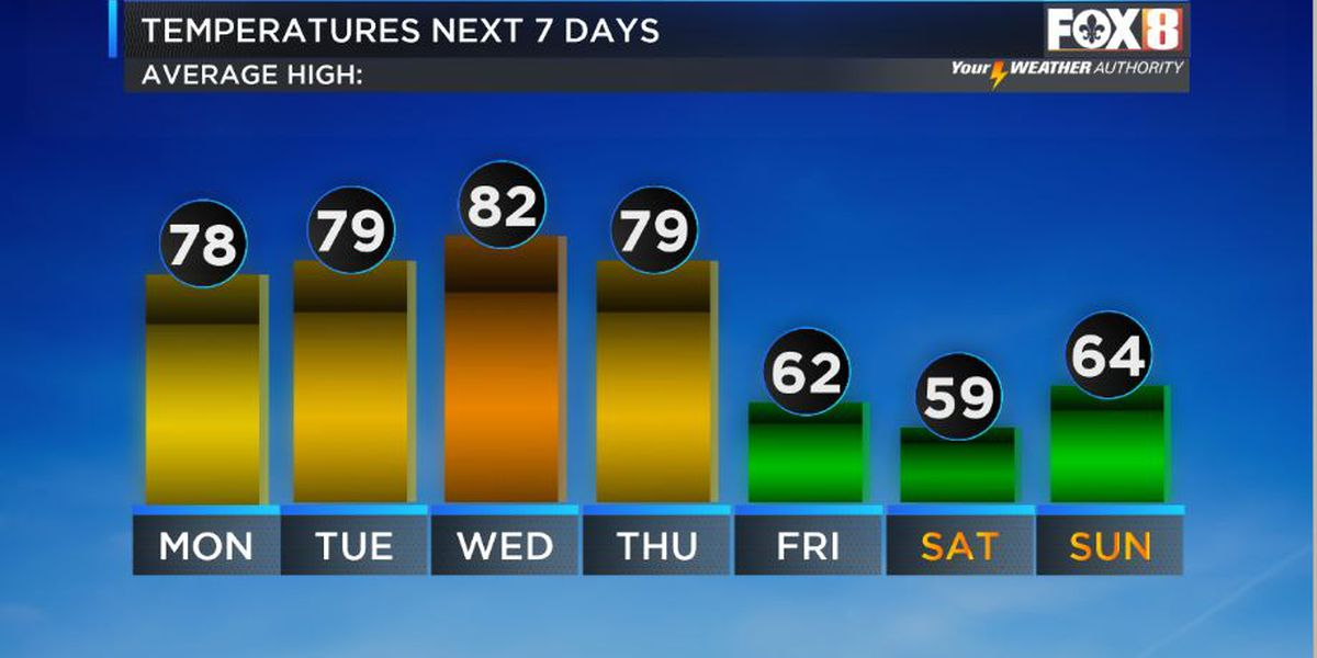Nicondra: Fantastic fall day today, but moisture returns quickly