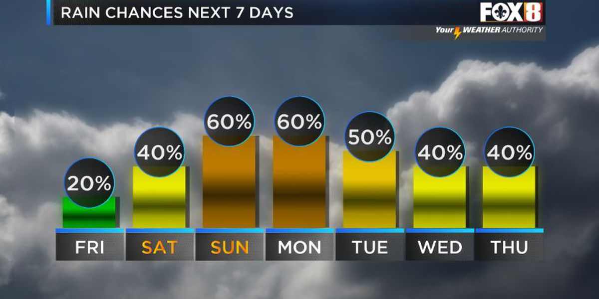 Rain chances increase late weekend