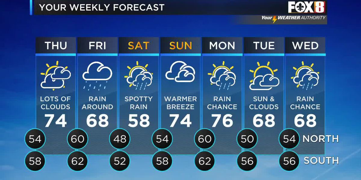 David: Wednesday afternoon weather forecast
