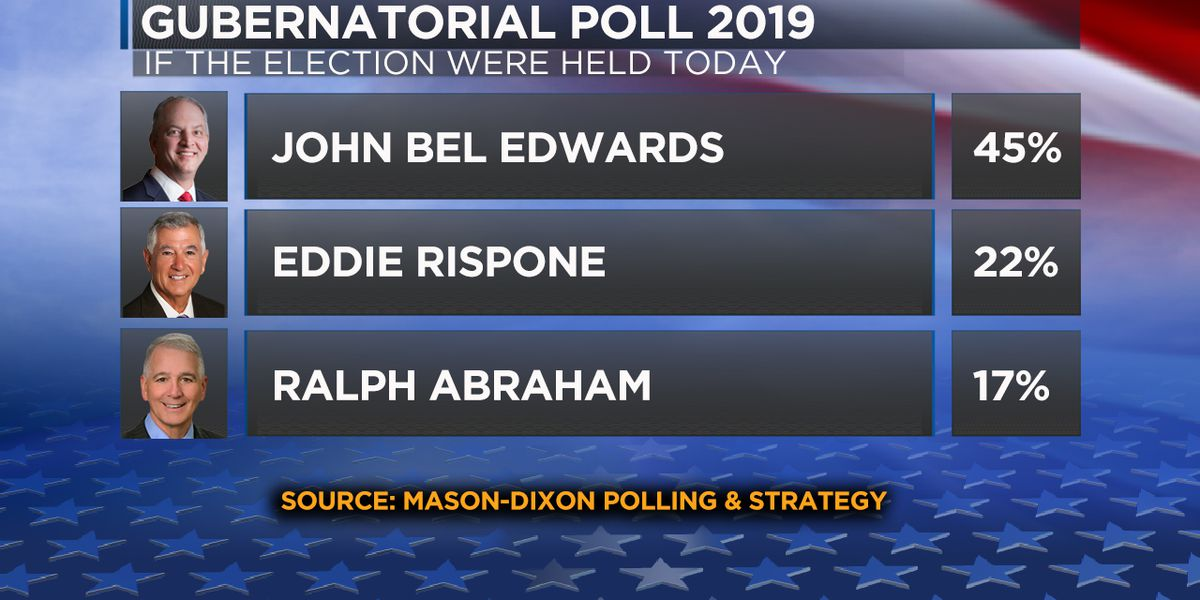 EXCLUSIVE: Edwards leading the race in Gray TV poll, political analyst reacts