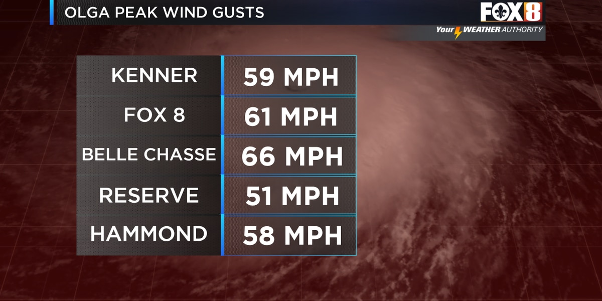 Olga produces damaging wind gusts around the area