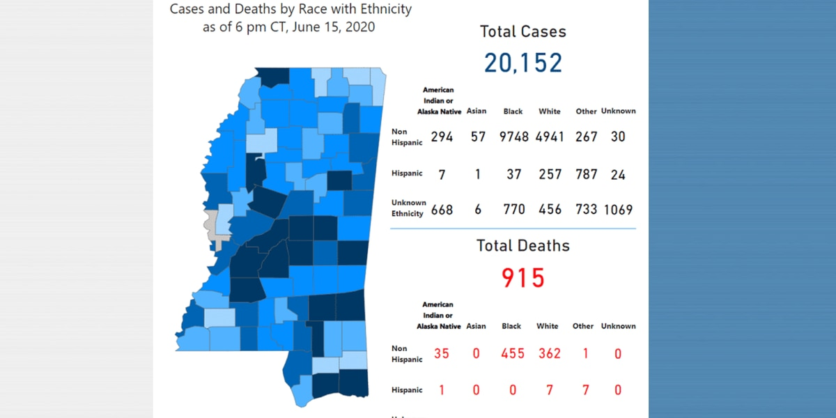 353 new COVID-19 cases, 20 new deaths reported Tuesday in Mississippi