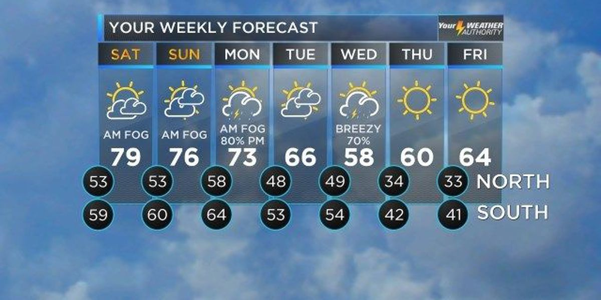 Bruce: Enjoy the beautiful, warm weekend