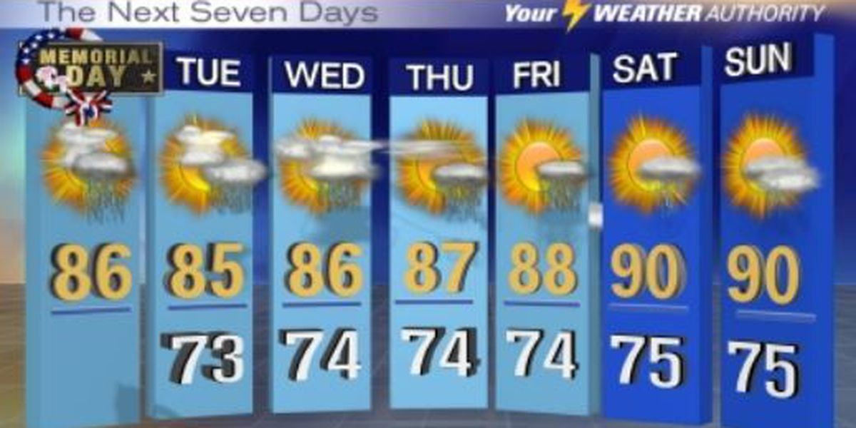Showers to develop Monday afternoon
