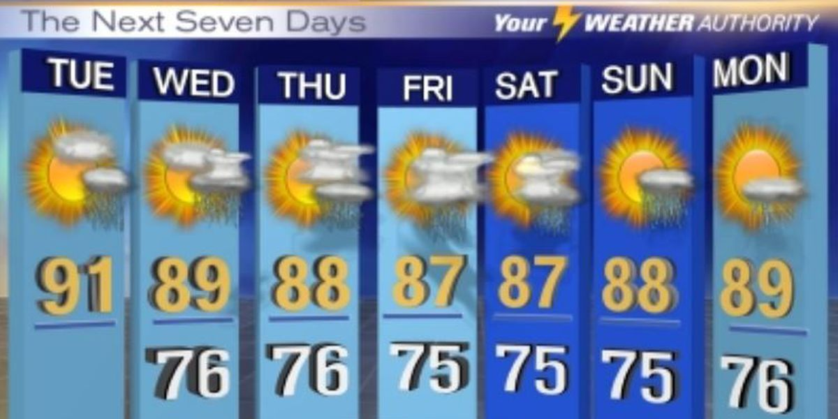 Shower, thunderstorm chances increase this week