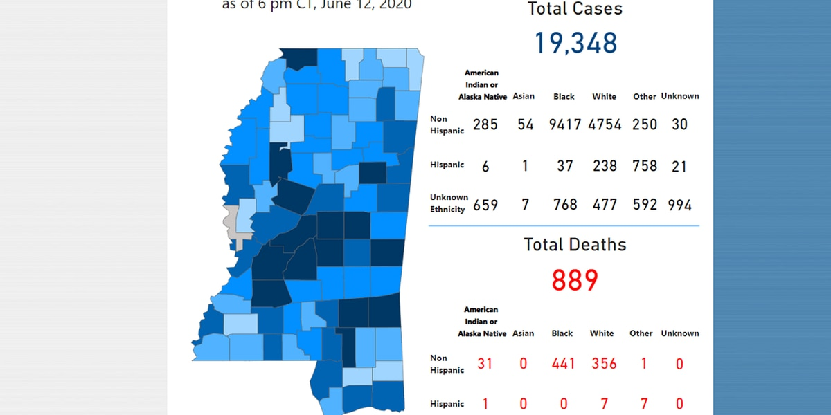 257 new COVID-19 cases, 8 new deaths reported Saturday in Mississippi