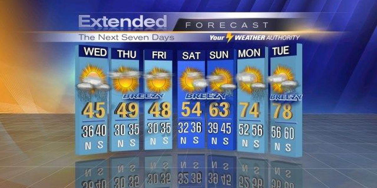 Bob: Cold lingers, rain returns, woeful Wednesday coming
