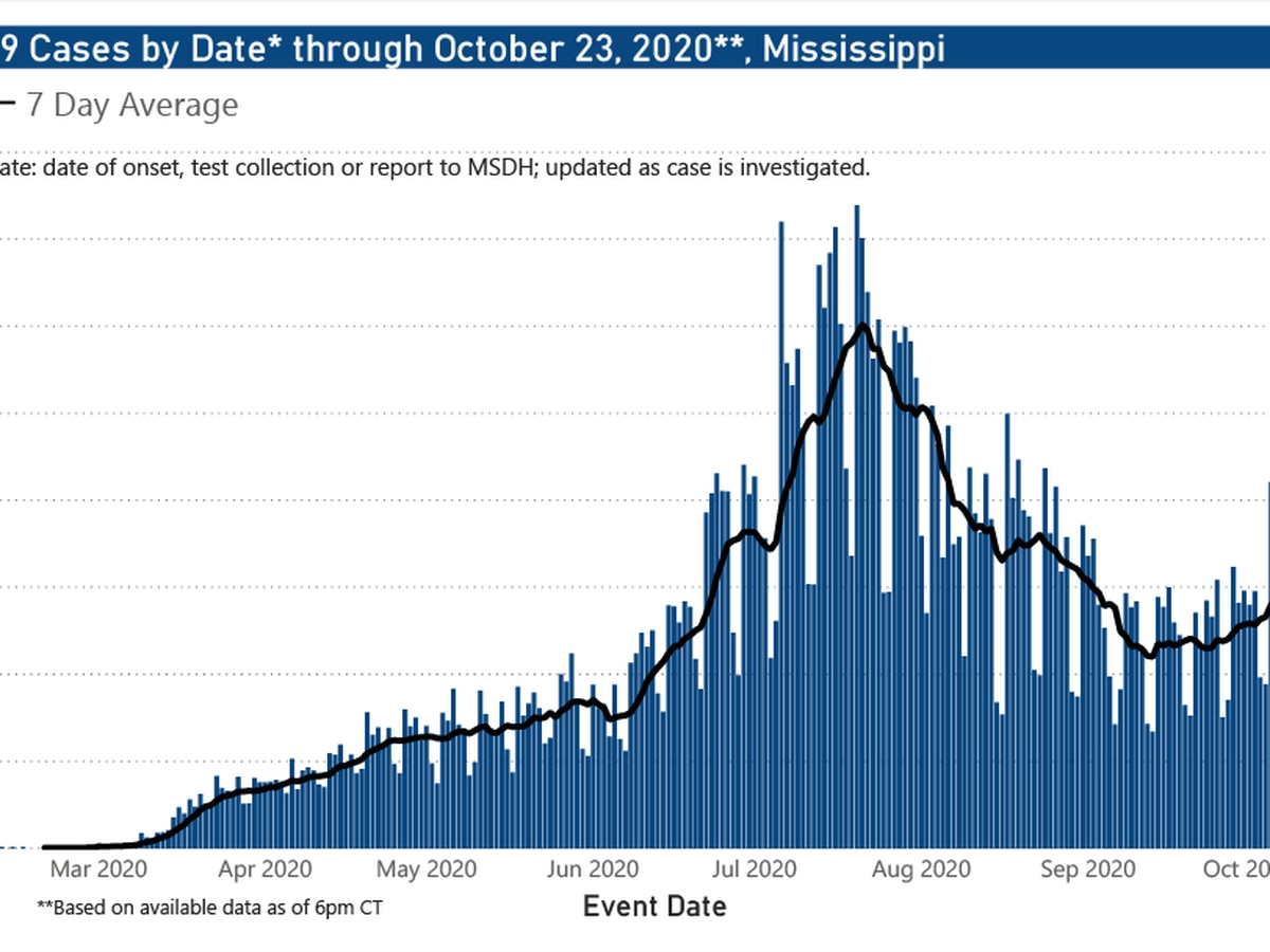 675 new COVID-19 cases, 8 new deaths reported Monday in Mississippi