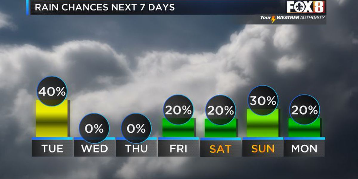 Low rain chances and warm temperatures all week