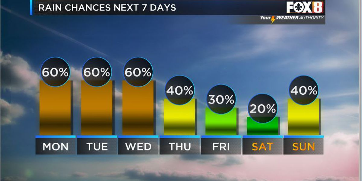 Nicondra: Rain chances increase for the work week