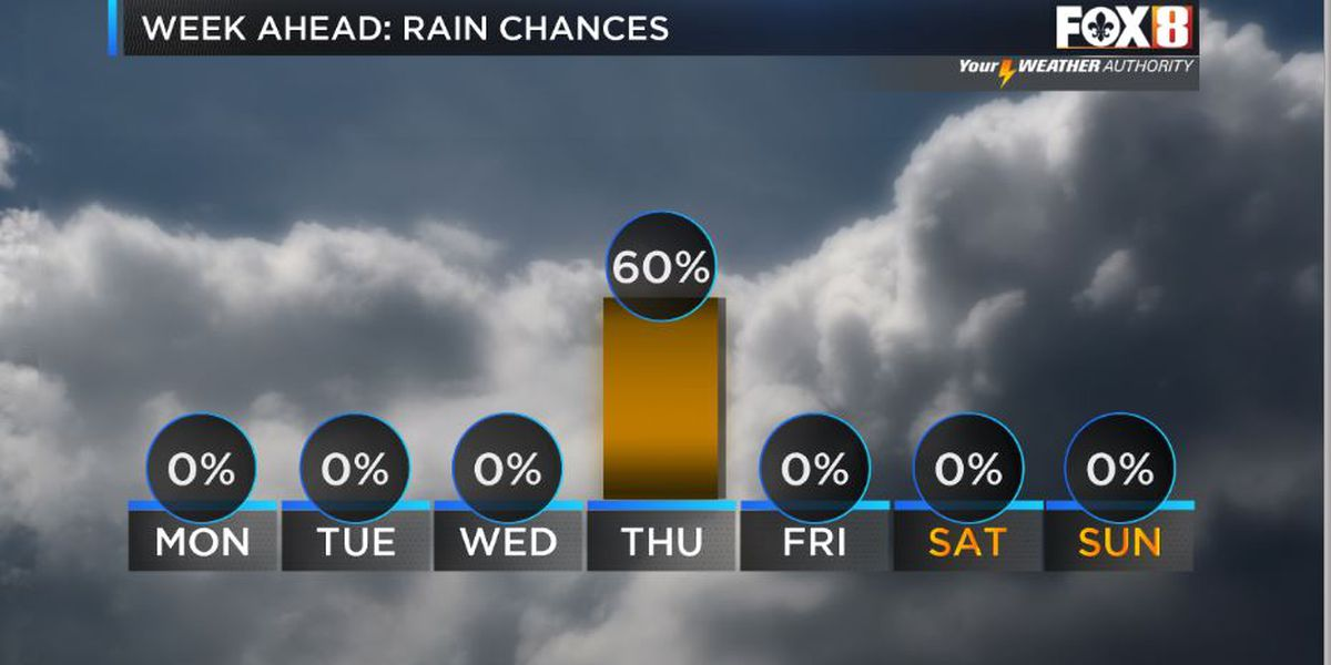 Nicondra: Pleasant conditions to start the week