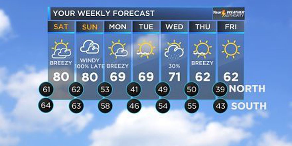 Bruce: Near-record highs, rain & storms on Sunday night
