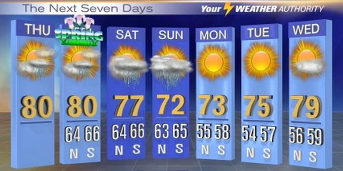 Franklin: A stray shower is possible Thursday