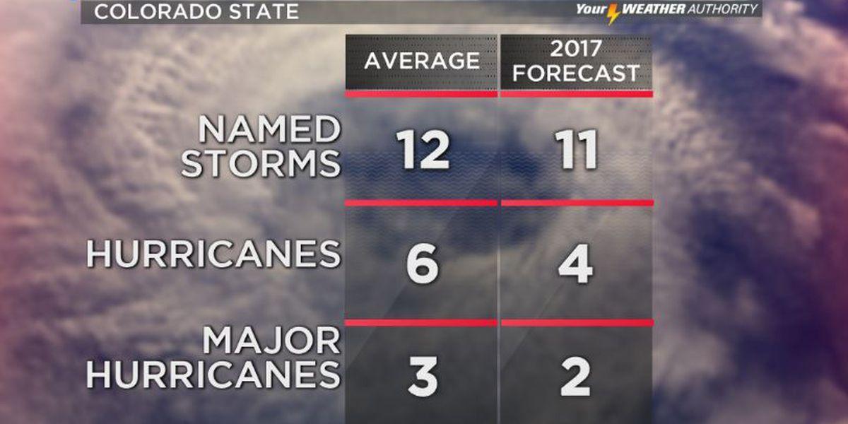 Experts: 2017 Hurricane season to see 'slightly below average' activity
