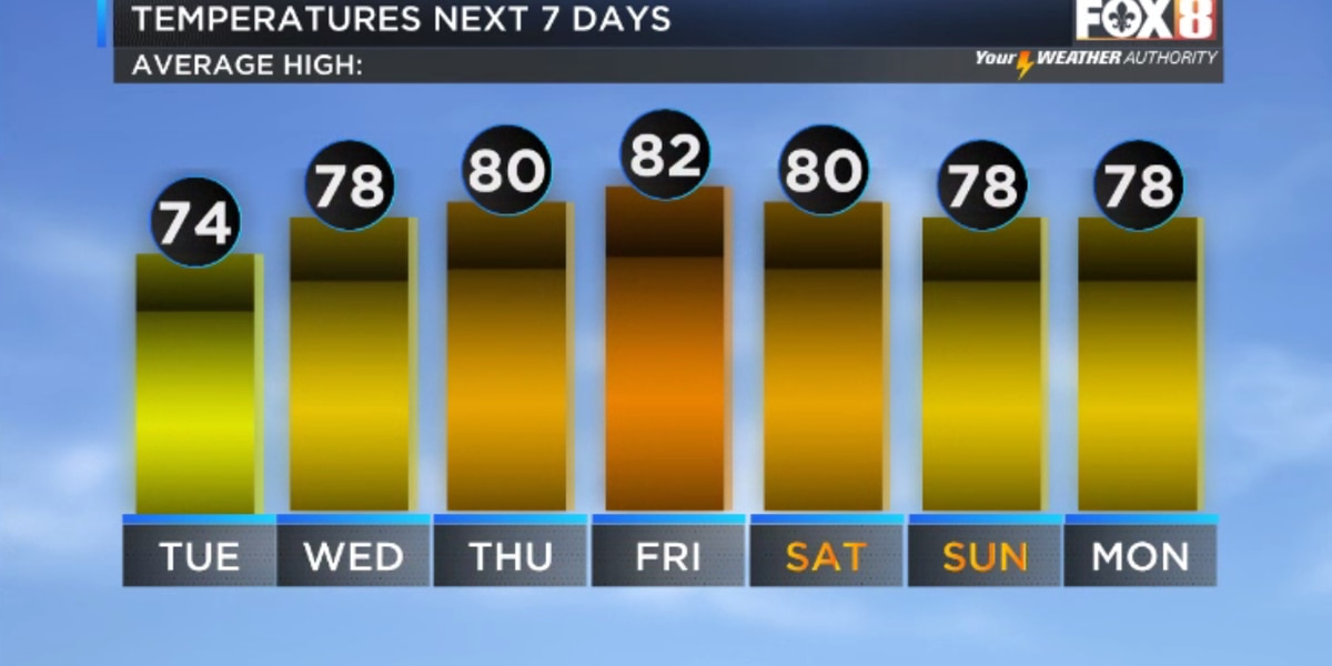 Nicondra: Great stretch of weather continues through the week