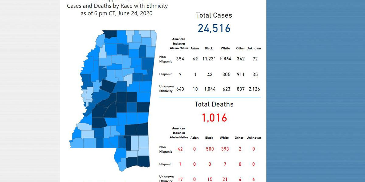 Nearly 1,100 new COVID-19 cases reported in one day in Mississippi