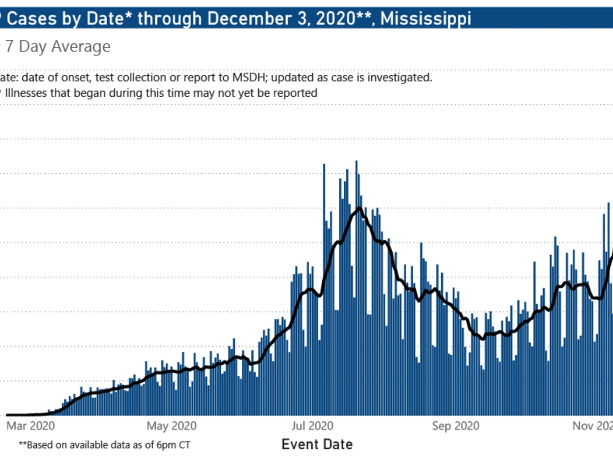 2,480 new COVID-19 cases, 37 new deaths reported Friday in Mississippi