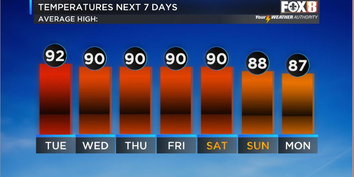 Nicondra: Hot and dry to close out September, but maybe our first front is on the horizon