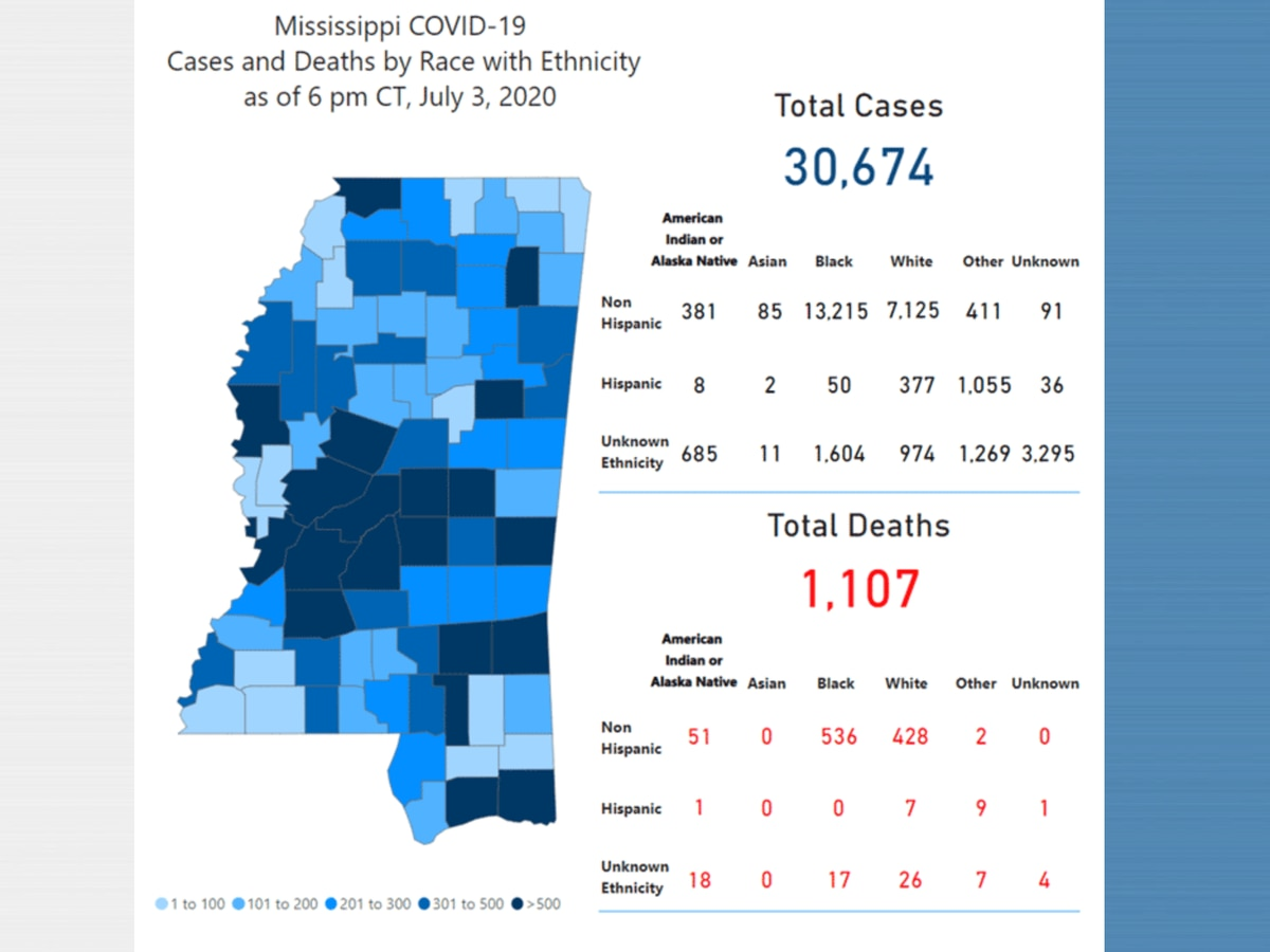 990 new COVID-19 cases, 4 new deaths reported Saturday in Mississippi